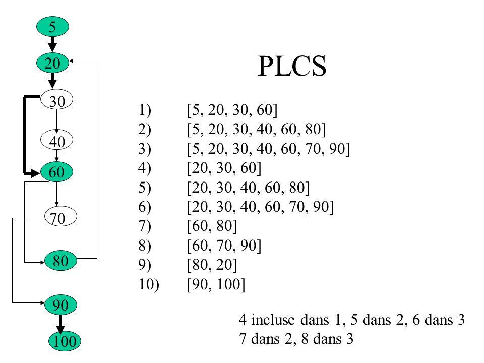 5 PLCS. 20. 30. 1) [5, 20, 30, 60] 2) [5, 20, 30, 40, 60, 80] 3) [5, 20, 30, 40, 60, 70, 90] 4) [20, 30, 60]
